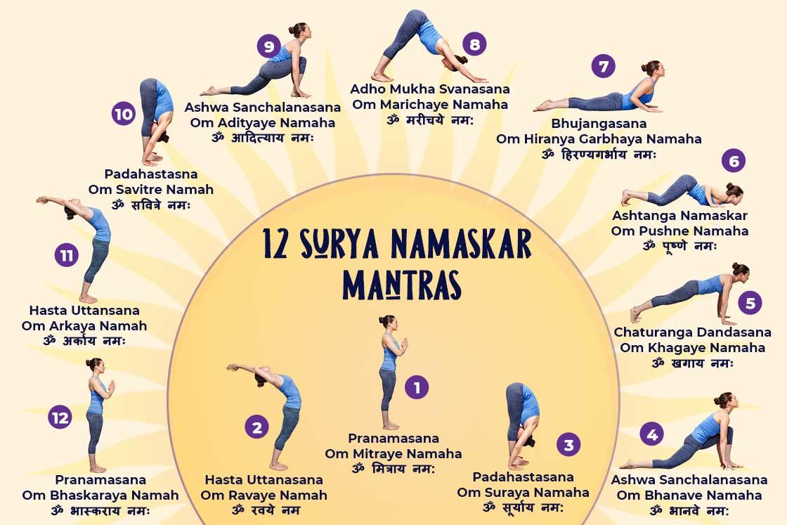 50 Surya Namaskar Mantras With Meaning & Postures   Fitsri